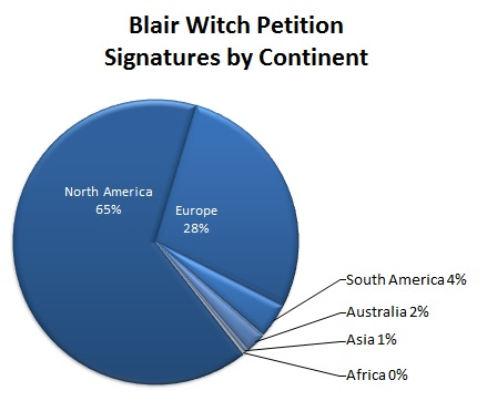 Blair Witch Petition - Signatures by Continent