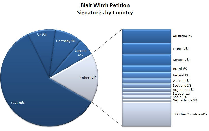Blair Witch Petition - Signatures by Country